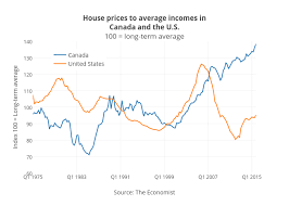 As House Prices Soar Owning A Home Is The Best Job In Town