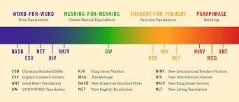 2019 Bible Translation Comparison Chart Gods Word Gods