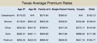 compare texas marketplace plans