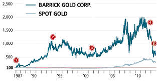 Barrick Stock Chart The Rise And Fall Of Barrick Gold Shares The Globe And Mail
