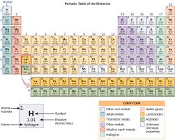 Element Chart With Atomic Number And Mass Properties Of Elements Biology For Non Majors I