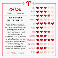 Aries Horoscope Compatibility Chart 38 135 Best Pisces Compatibility Images On Pinterest Zodiac
