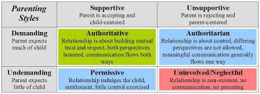 Parenting Styles Chart Parenting Styles Best Parenting