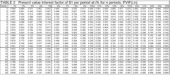 Present Value Factor Chart Solved Table 4 Present Value Interest Factor Of An Ordin