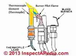 goodman thermocouple. thermocouple sketch (c) inspectapedia adapted from weilmclain boiler installation instructions goodman