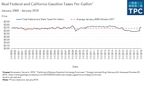 The Ups And Downs Of Californias Gas Tax Tax Policy Center