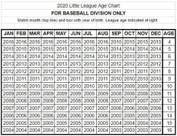 Select Baseball Age Chart Registration List Taunton Western Little League