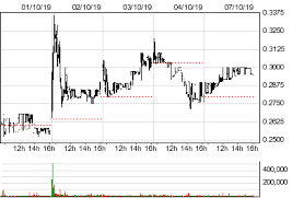 Organovo Holdings Inc Onvo Stock Quotes And Prices