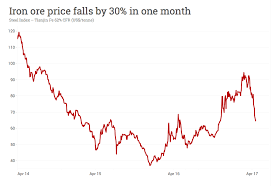 Benchmark iron ore prices with 62% iron content in august have tumbled roughly 26% to trade above $156 per metric ton, driving to levels not seen since february. Iron Ore Price In Free Fall Mining Com