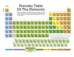 Periodic Table of Elements Printable   Loving Printable