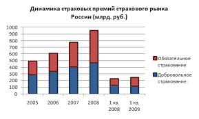 Реферат Система обязательного медицинского страхования в РФ  Система обязательного медицинского страхования в РФ
