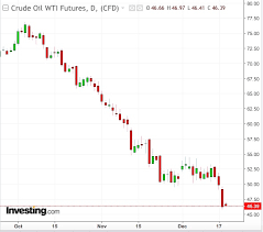 Investing Crude Oil Chart Will Oil Be Testing 40 Before Year End Investing Com