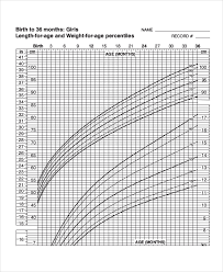 Baby Girl Length Weight Chart Baby Weight Growth Chart Template 7 Free Pdf Documents