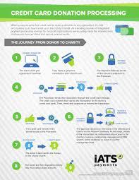 Infographic How Credit Card Donation Processing Works Sumac Non