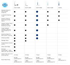 Electric Toothbrush Comparison Chart Oral B Toothbrush Comparison Related Keywords Suggestions
