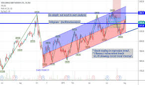 Tcs Stock Chart Tcs Stock Price And Chart Bse Tcs Tradingview