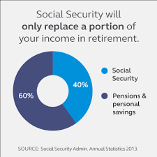 Balancing Income And Expenses With Social Security And