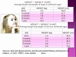 Baby Weight Chart By Week In Kg 60 Brilliant Femur Length Chart By Week Home Furniture