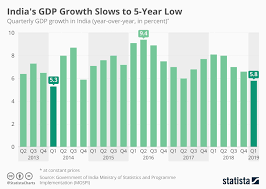 Indian Gdp Chart India No Longer Worlds Fastest Growing Economy