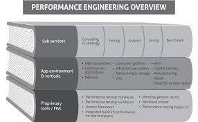 Performance Engineering Welcome To Captiware