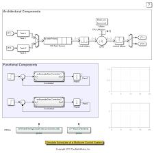Matlab Gantt Chart Simulate Scheduler Of A Multicore Control System Matlab