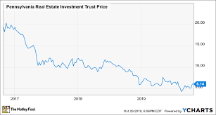 Preit Earnings Another Guidance Cut For This High Dividend
