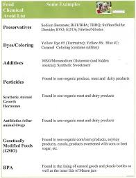 Chemical Free Life Org Food Chemical Avoid List