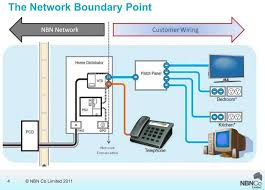 connecting to the nbn this is the network boundary point basic home network diagram at Home Network Schematic