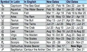 Why Your Zodiac Sign May Be Wrong Orion Bear Astronomy