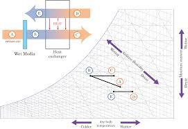 Psychrometric Chart Evaporative Cooling Evaporative Cooling Evaporative Cooling On Psychrometric Chart