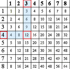 Multiplication Chart To Print Reading The Multiplication Table