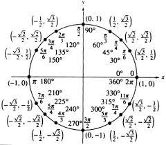 Unit Circle Sin Cos Tan Chart Tangent Unit Circle Chart Kadil Carpentersdaughter Co