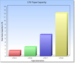 Lto Capacity Chart Lto 8 Is Coming Time To Upgrade Nsa Inc