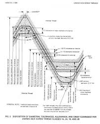 6h Thread Tolerance Chart Category Tap Tolerance Next Generation Tooling
