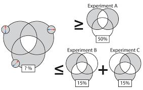 Quantum Venn Diagram Paradox Bells Theorem Explained