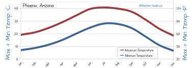 Phoenix Weather Averages