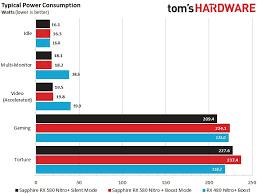 Toms Vga Charts Circumstantial Toms Vga Chart Toms Hardware Charts Graphics