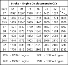Engine Displacement Chart Kb Results