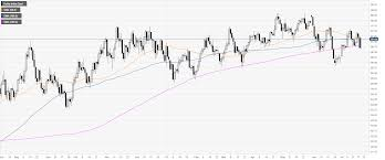 Us Dollar Index Technical Analysis Dxy Recovers On Friday