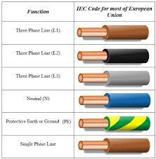 Electrical Wiring Color Codes Electrical Wiring Colours