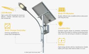 fabulous streetlight qeos led for led street light icon bof with led street light icon