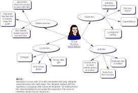 To Kill A Mockingbird Character Chart To Kill A Mockingbird Character Diagram Of Scout