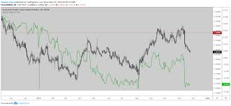 Aud Nzd Chart Investing Aud Nzd Long Term Trading Range Continues Favoring Long