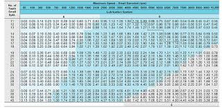 Roller Chain Strength Chart Rs25