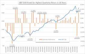 Set Index Chart Aalerts Index Set To Post Best Quarterly Return In Nearly