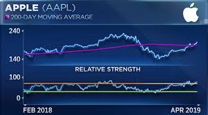 Apple Index Chart Apple Snaps 9 Day Winning Streak Strategist Says Buy Any Dips