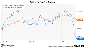 Dbx Chart When Will Dropbox Stock Be A Buy The Motley Fool