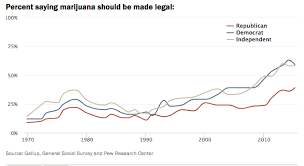 ballot initiatives for marijuana legalization track public opinion   pro essay writer com