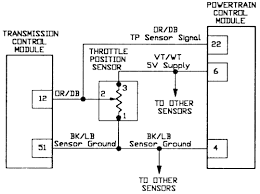 repair guides electronic engine controls throttle position 1 throttle position sensor tps wiring schematic 1993 95 models