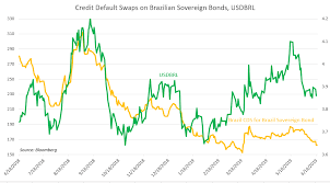 Selic Rate Chart Brl Eyeing Selic Rate Banco Do Brazil And Fomc Commentary